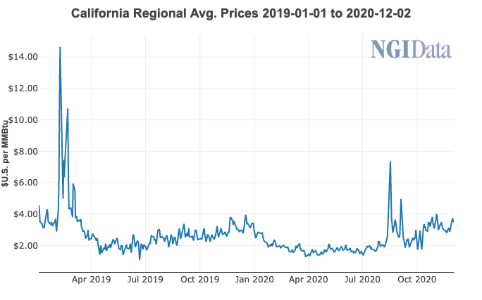 California natural gas price