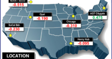 December Natural Gas Bidweek Prices Slip Lower Amid Mild Temperatures, Dubious Outlook
