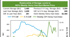 EIA's 114 Bcf Storage Draw Well Below Expectations, but Natural Gas Bears' Celebrations Cut Short