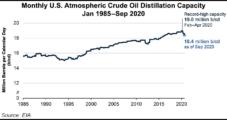 U.S. Petroleum Refining Capacity Drops Alongside Demand-Killing Pandemic