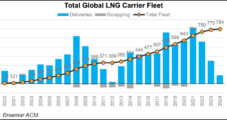 LNG Shipbuilders See Influx of Orders as Year Comes to an End