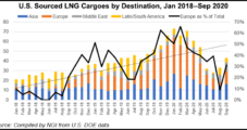 Strong U.S. Deliveries Early in 2020 Put European LNG Imports on Track to Surpass 2019