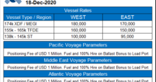 Increased U.S. LNG Exports to Asia Said Driving Up Spot Charter Rates