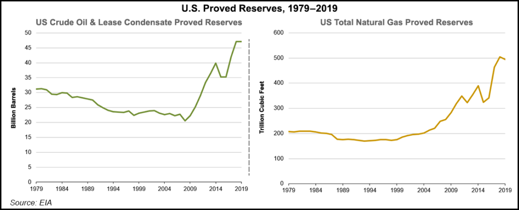 Oil and Gas Reserves