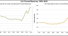 Low Natural Gas, Oil Prices Break Two-Year Uptrend for Proved U.S. Reserves, Says EIA