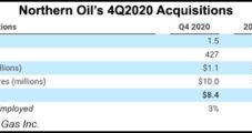Northern Oil Builds Permian Portfolio, Expects 'Steady Improvements' to Natural Gas Realizations