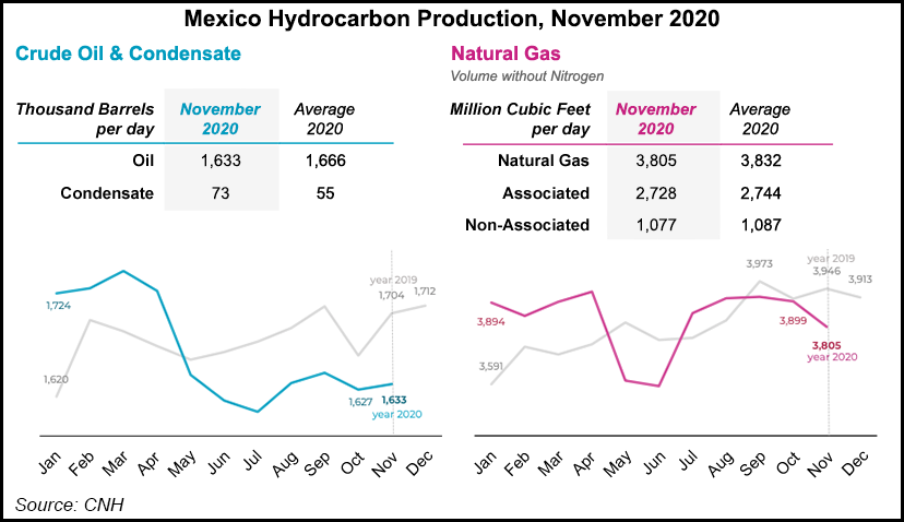 Mexico oil and gas production nov 2020