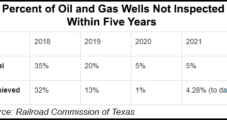 Texas Oil, Natural Gas Well Inspections Tracking Ahead of Target