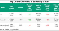 E&Ps, OFS Operators Looking to Boost Capex, Restore Investor Confidence