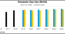 U.S. Oil, Natural Gas Infrastructure Growth Potential Said 'Significant' as LNG, Mexico Exports Climb