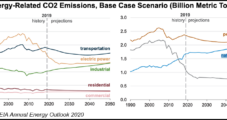 INGAA Decarbonizing Gas Transmission, Storage, Aiming to Hit Net Zero Emissions by 2050