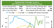 Natural Gas Futures Finish Rough Week in Negative Territory, Despite Strong Storage Withdrawal; Cash Climbs
