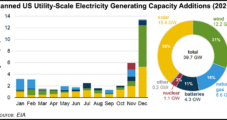 Renewable Capacity Additions to Far Outpace Natural Gas in 2021, EIA Electricity Data Show
