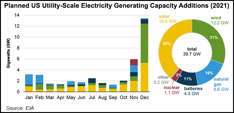 Electricity Capacity